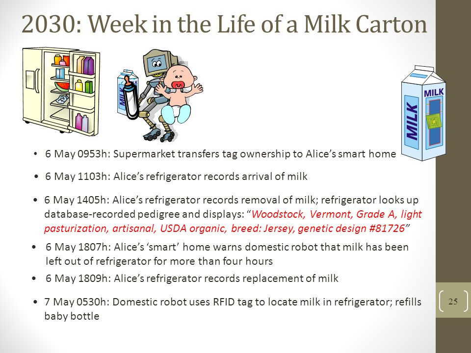 2030: Week in the Life of a Milk Carton