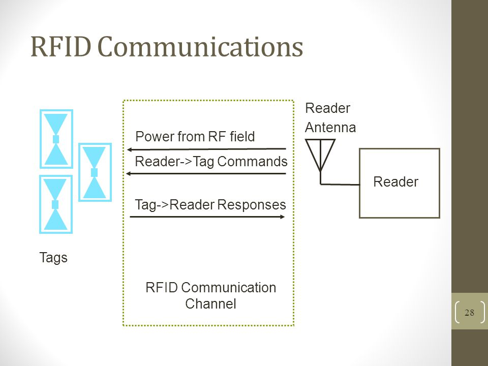 RFID Communication Channel