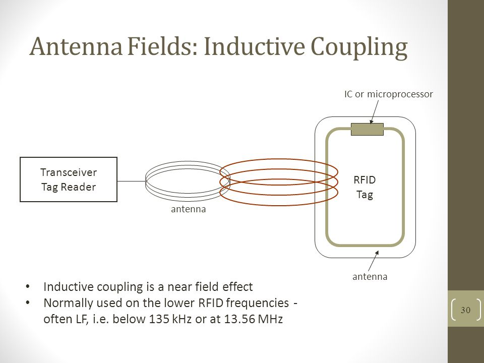 Antenna Fields: Inductive Coupling