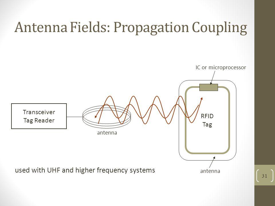 Antenna Fields: Propagation Coupling