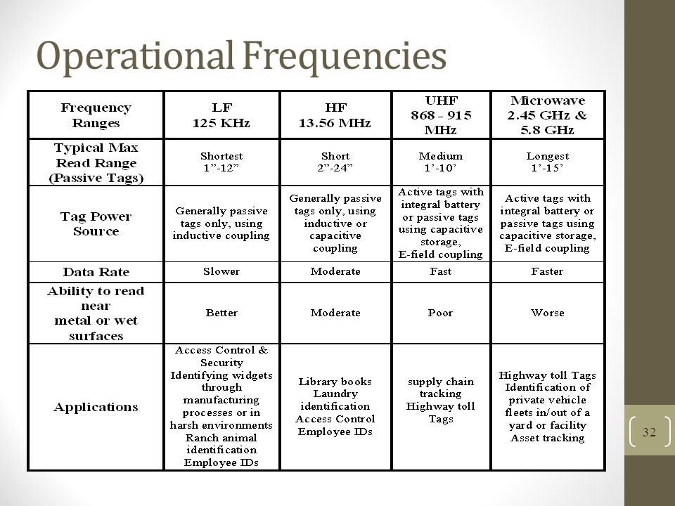 Operational Frequencies
