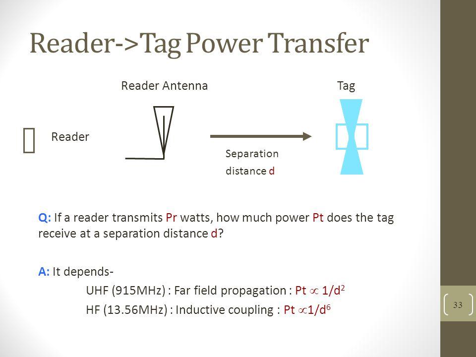 Reader->Tag Power Transfer