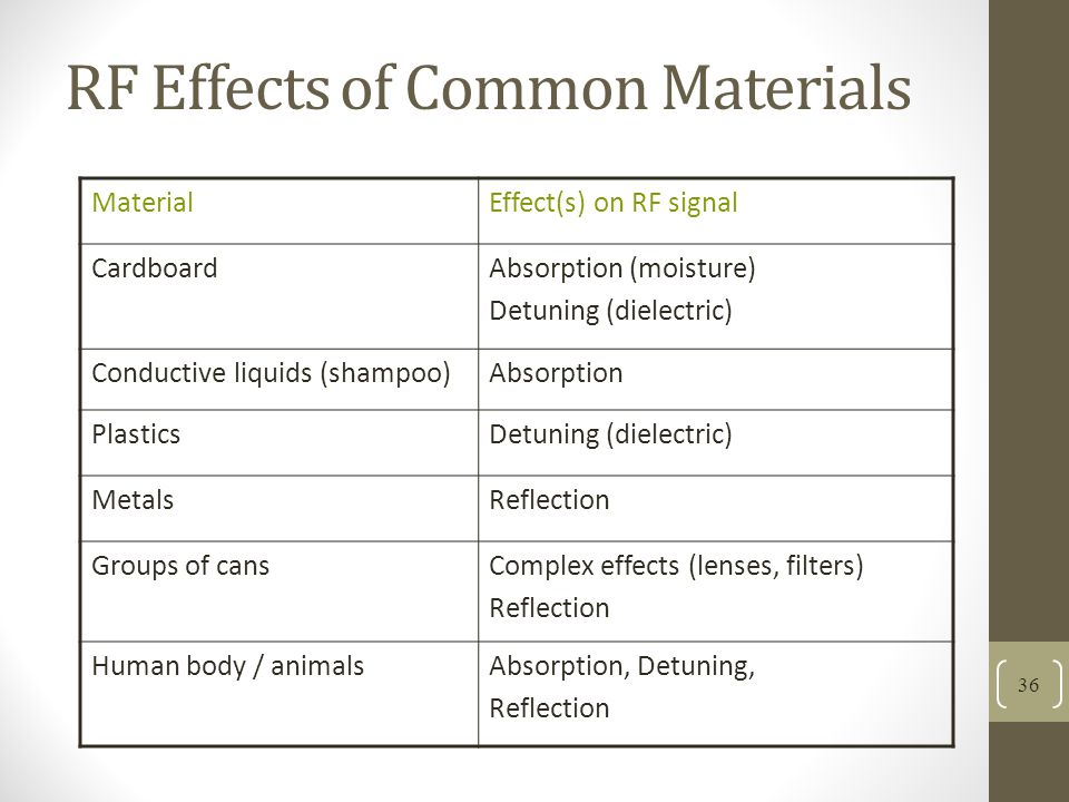 RF Effects of Common Materials