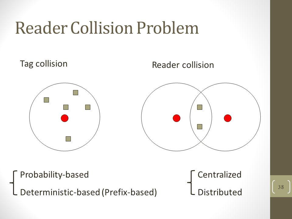 Reader Collision Problem