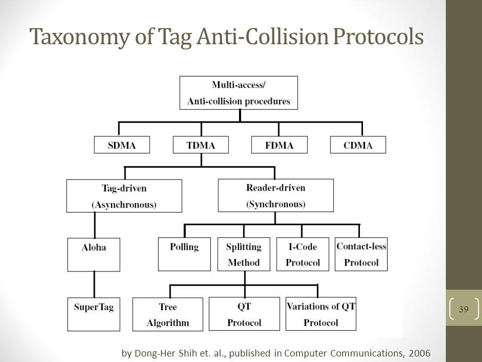 Taxonomy of Tag Anti-Collision Protocols