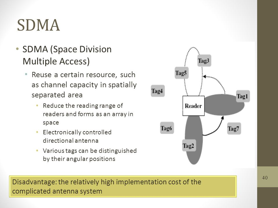 SDMA SDMA (Space Division Multiple Access)