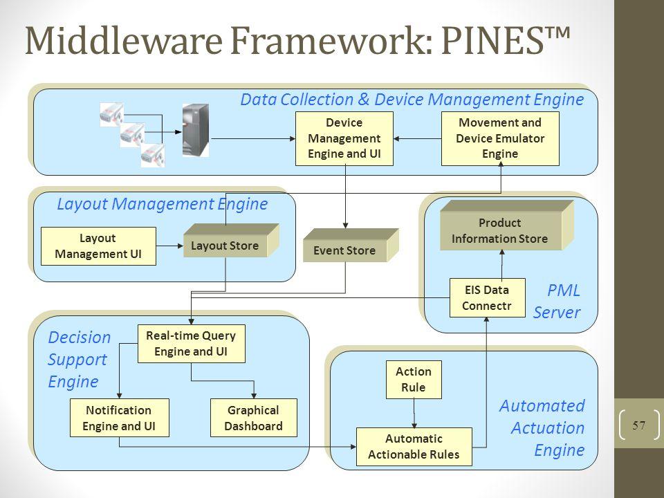 Middleware Framework: PINES™