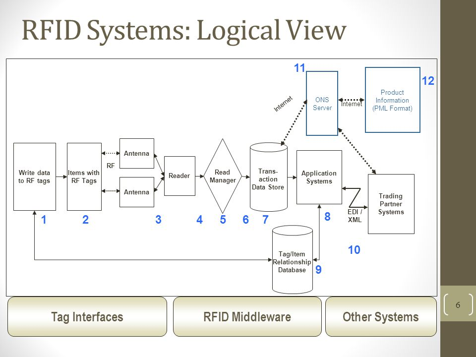RFID Systems: Logical View