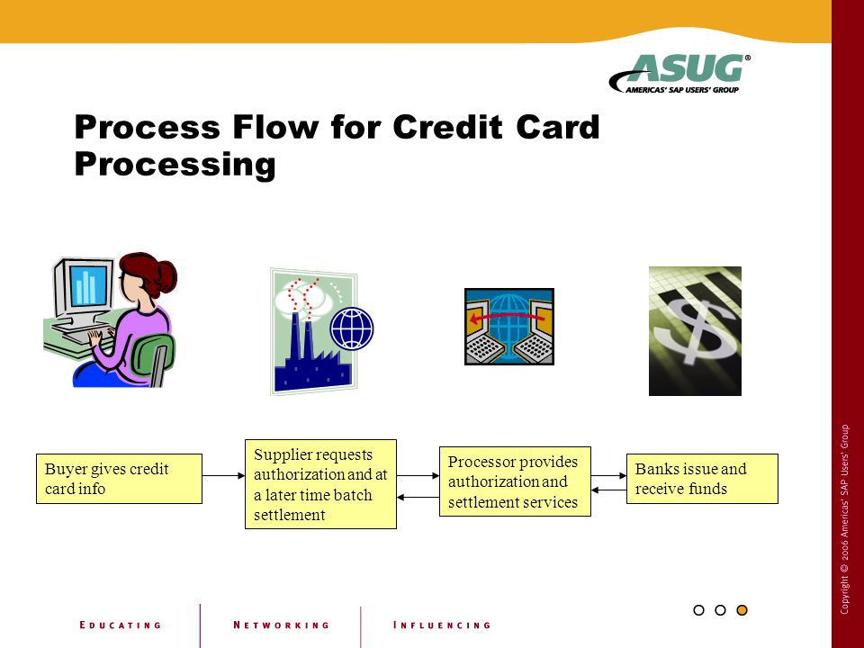 Process Flow for Credit Card Processing