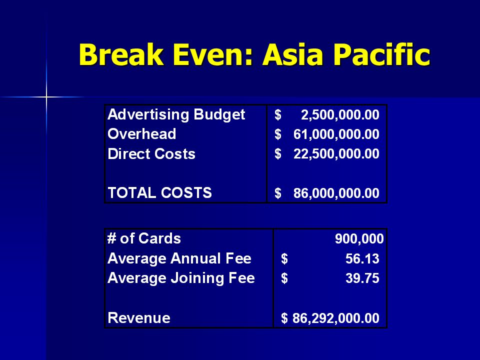 Break Even: Asia Pacific