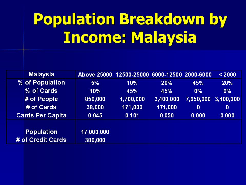 Population Breakdown by Income: Malaysia