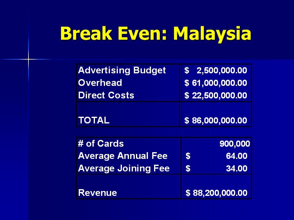 Break Even: Malaysia