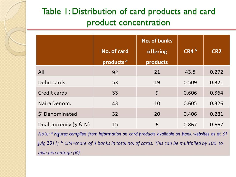 Table 1: Distribution of card products and card product concentration