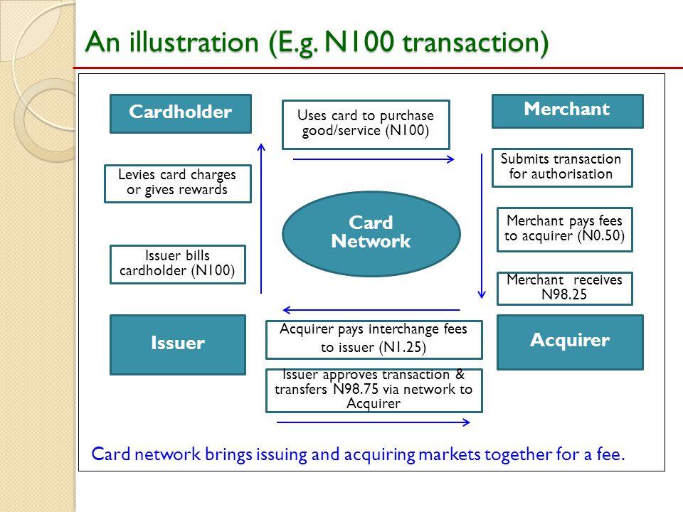 An illustration (E.g. N100 transaction)