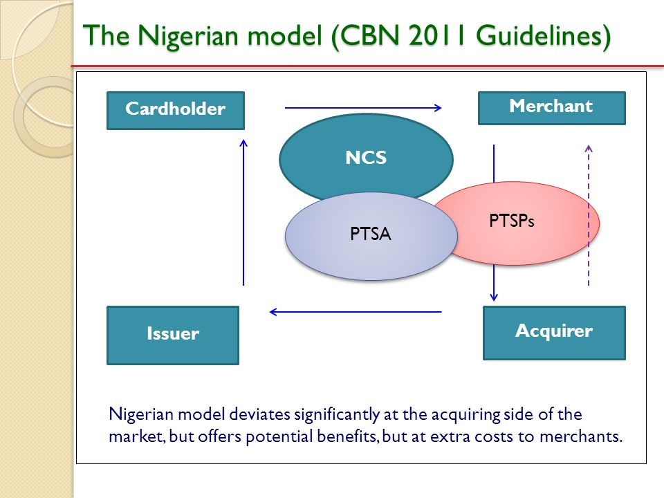 The Nigerian model (CBN 2011 Guidelines)