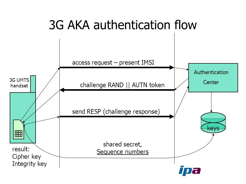 3G AKA authentication flow