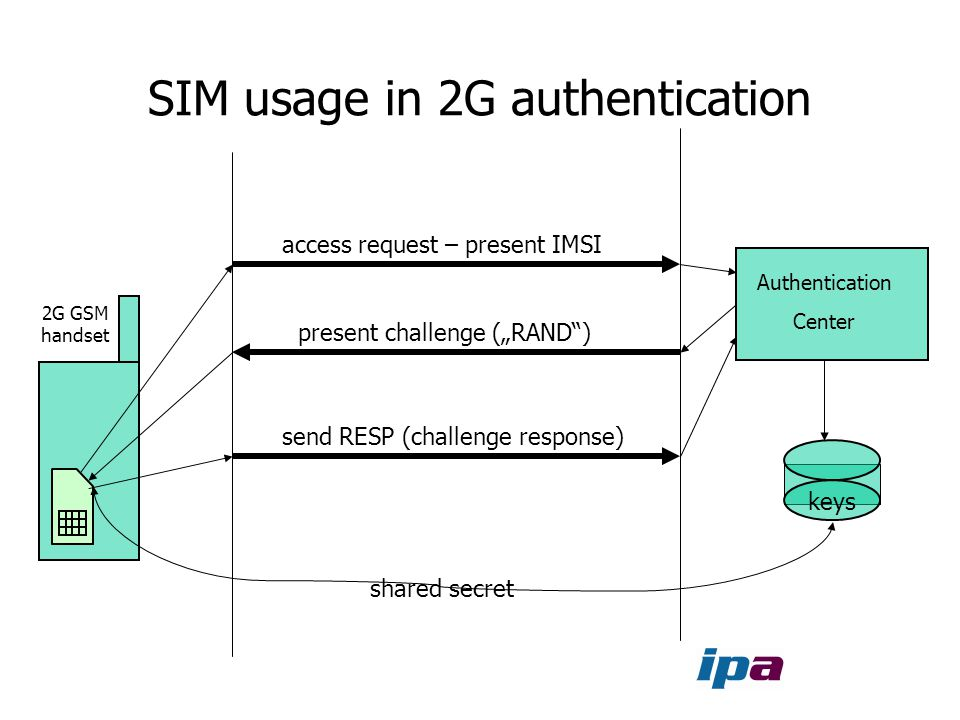 SIM usage in 2G authentication