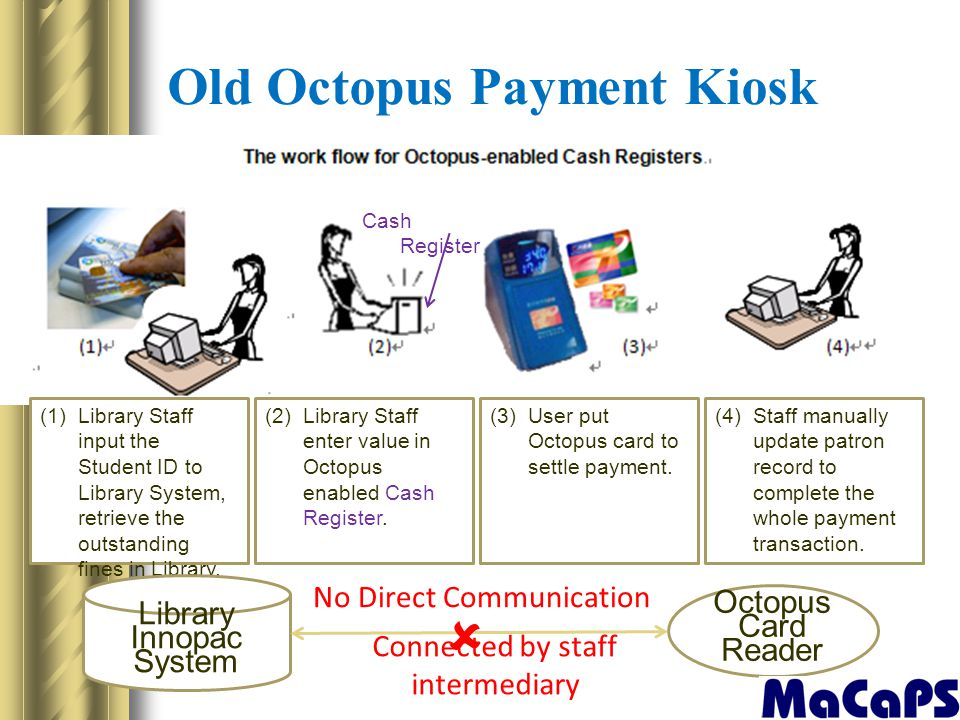 Old Octopus Payment Kiosk