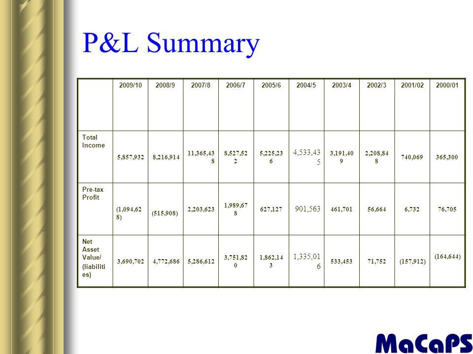 P&L Summary 2009/10. 2008/9. 2007/8. 2006/7. 2005/6. 2004/5. 2003/4. 2002/3. 2001/02. 2000/01.