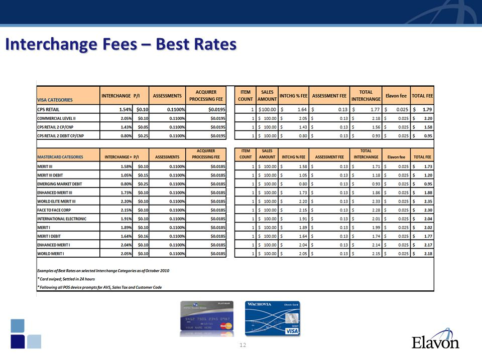 Interchange Fees – Best Rates