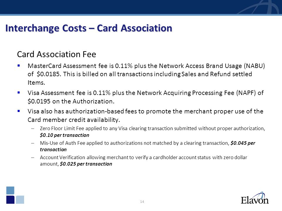 Interchange Costs – Card Association
