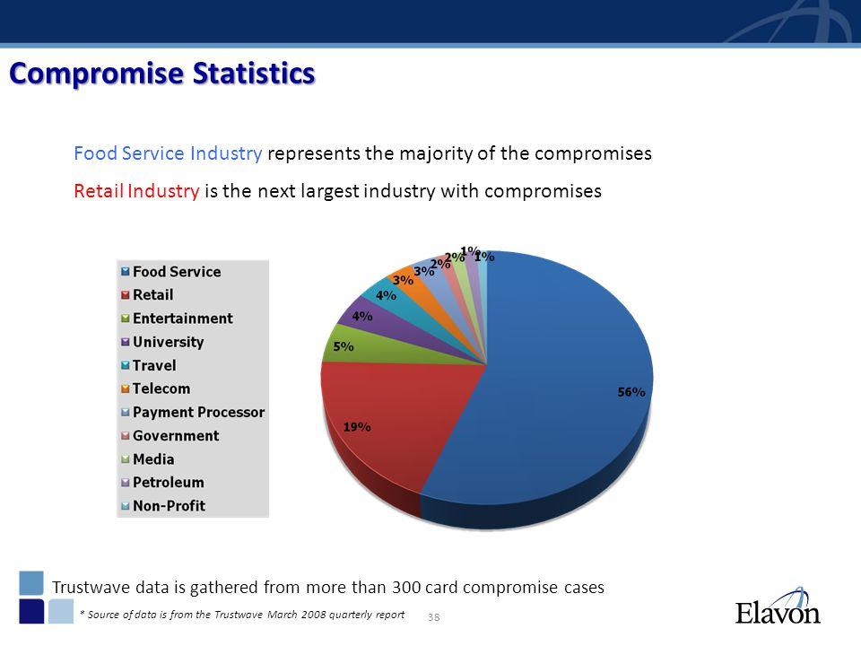 Compromise Statistics