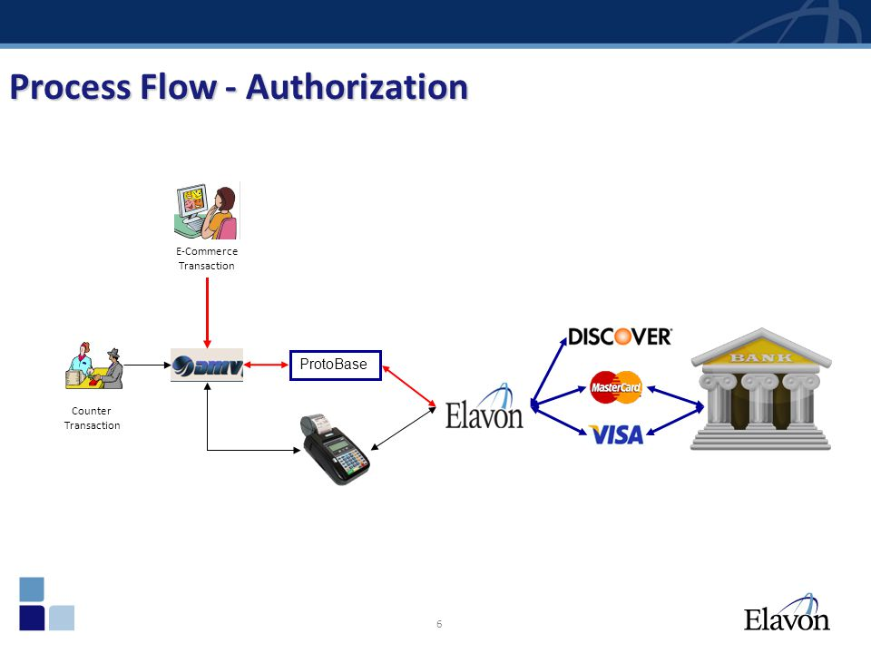 Process Flow - Authorization