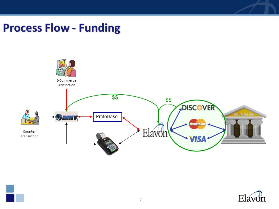 Process Flow - Funding $$ $$ ProtoBase E-Commerce Transaction Counter