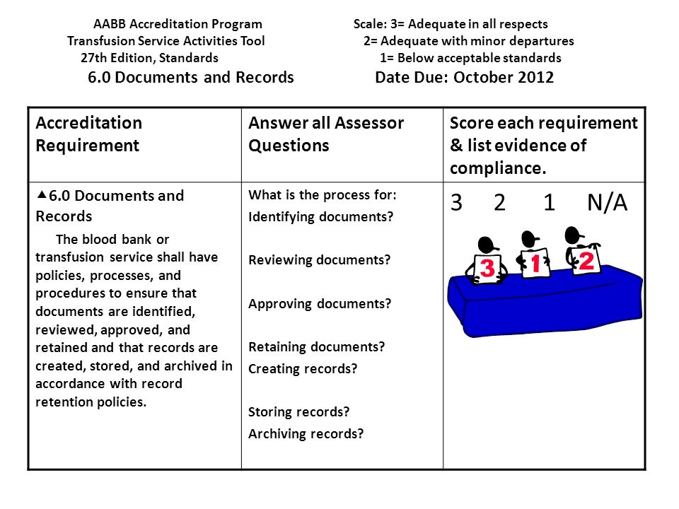 3 2 1 N/A Accreditation Requirement Answer all Assessor Questions