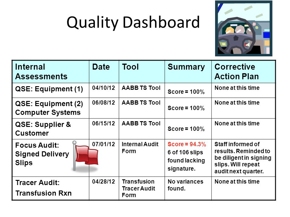 Quality Dashboard Internal Assessments Date Tool Summary