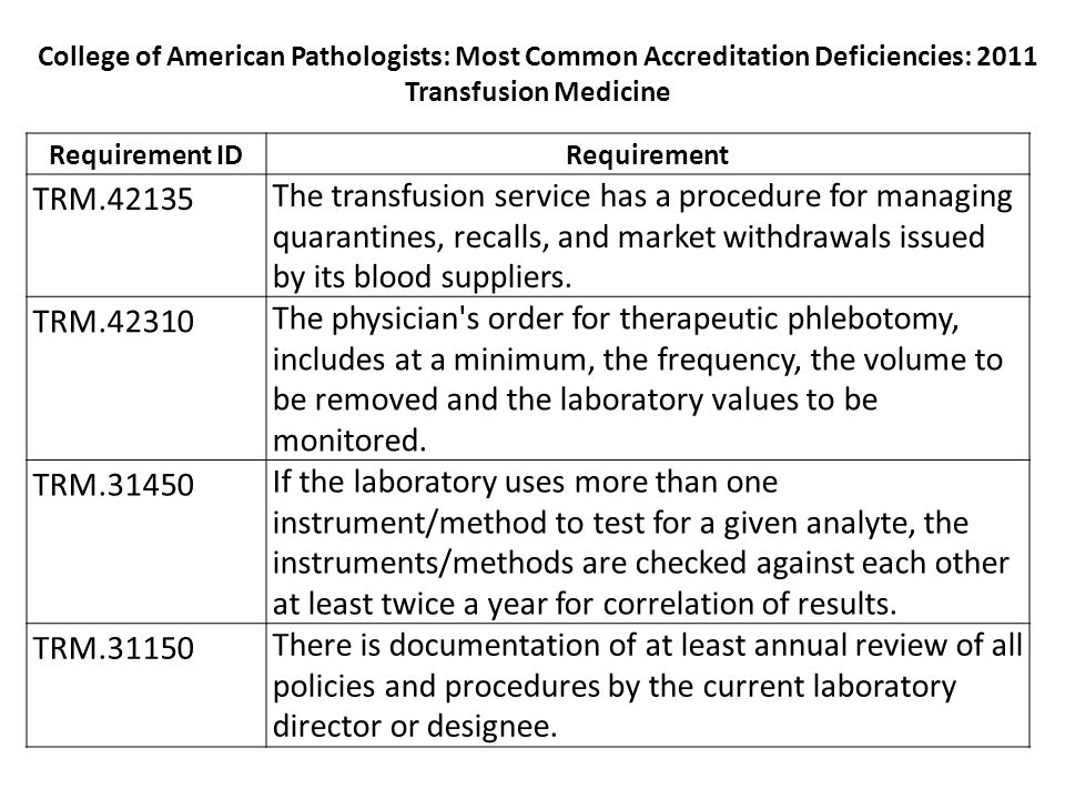 College of American Pathologists: Most Common Accreditation Deficiencies: 2011 Transfusion Medicine