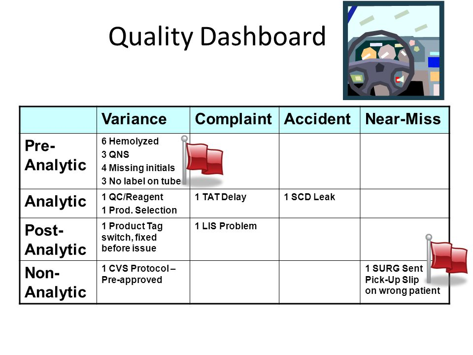 Quality Dashboard Variance Complaint Accident Near-Miss Pre-Analytic