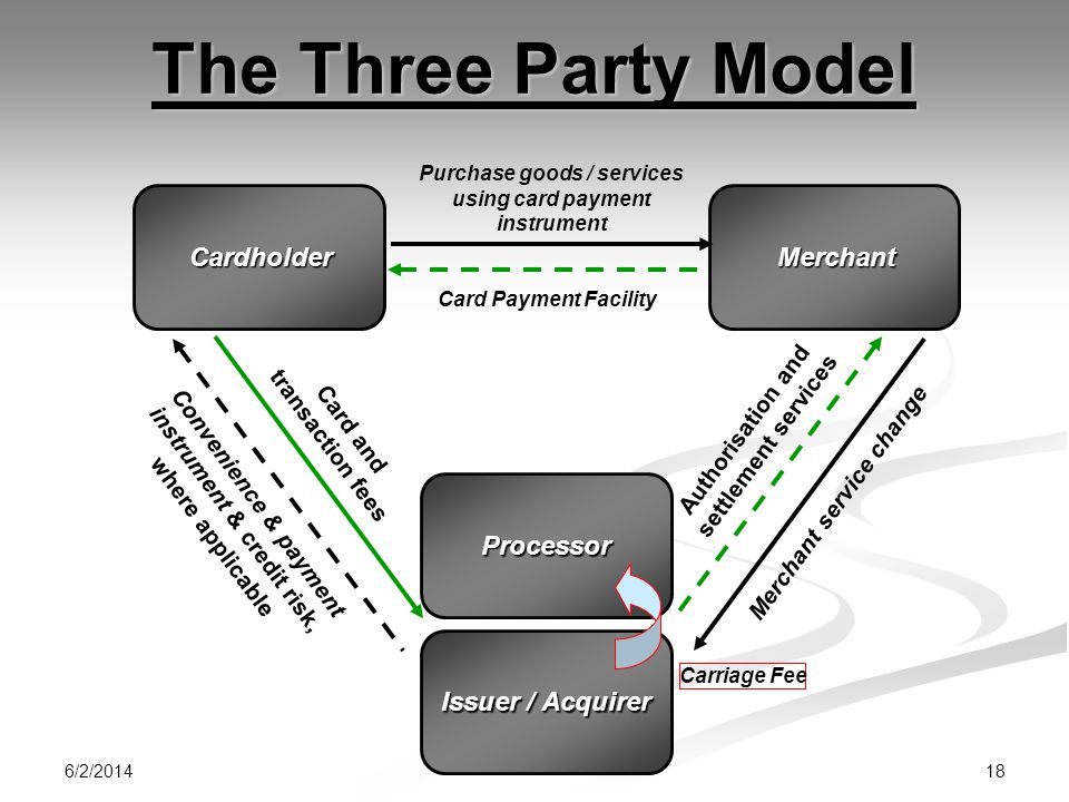 The Three Party Model Cardholder Merchant Processor Issuer / Acquirer