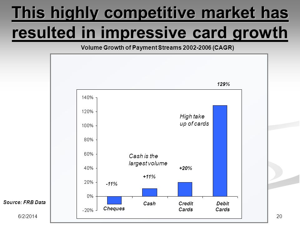 This highly competitive market has resulted in impressive card growth