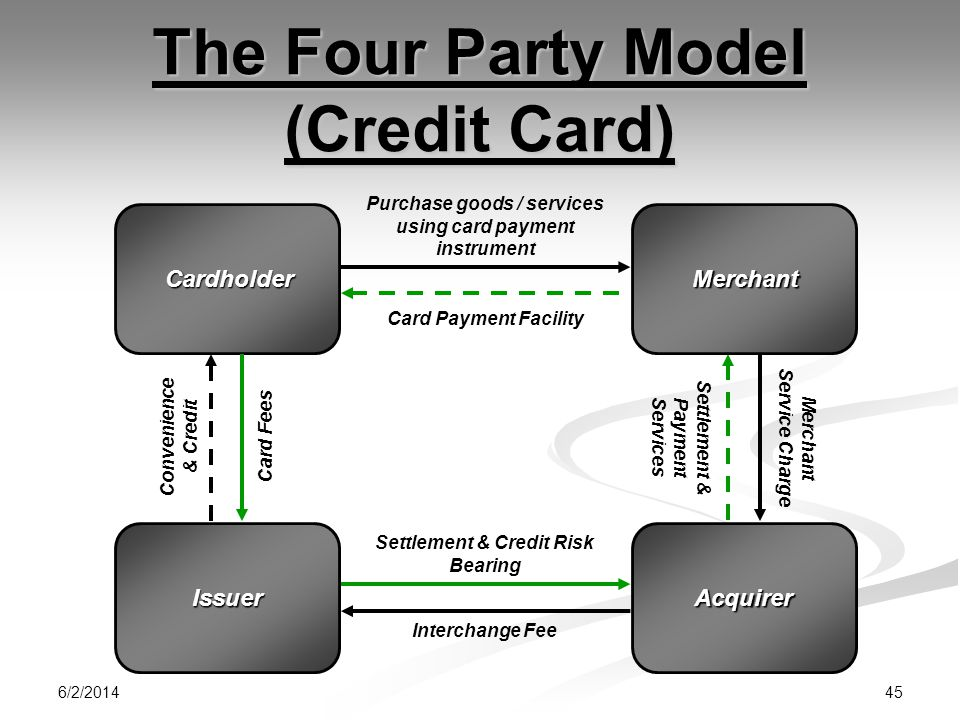 The Four Party Model (Credit Card)