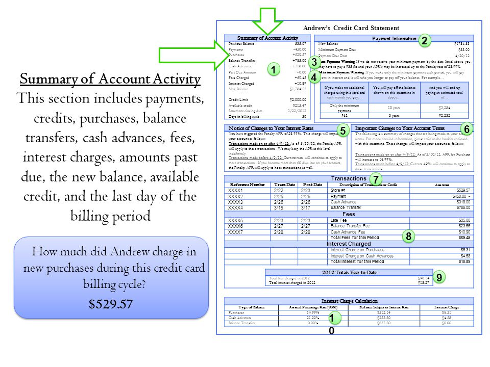Summary of Account Activity