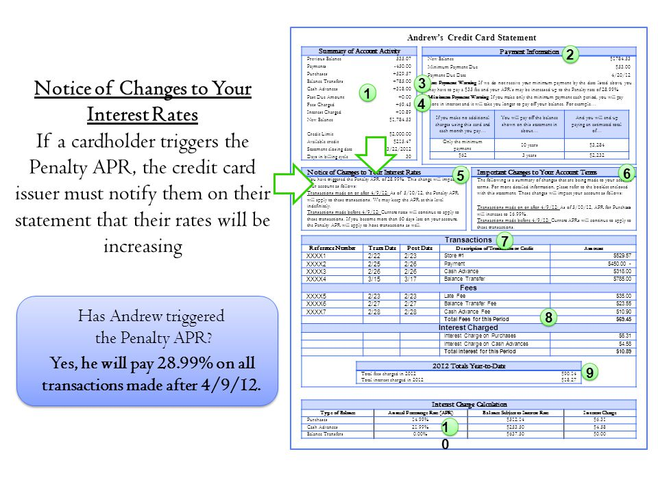 Notice of Changes to Your Interest Rates