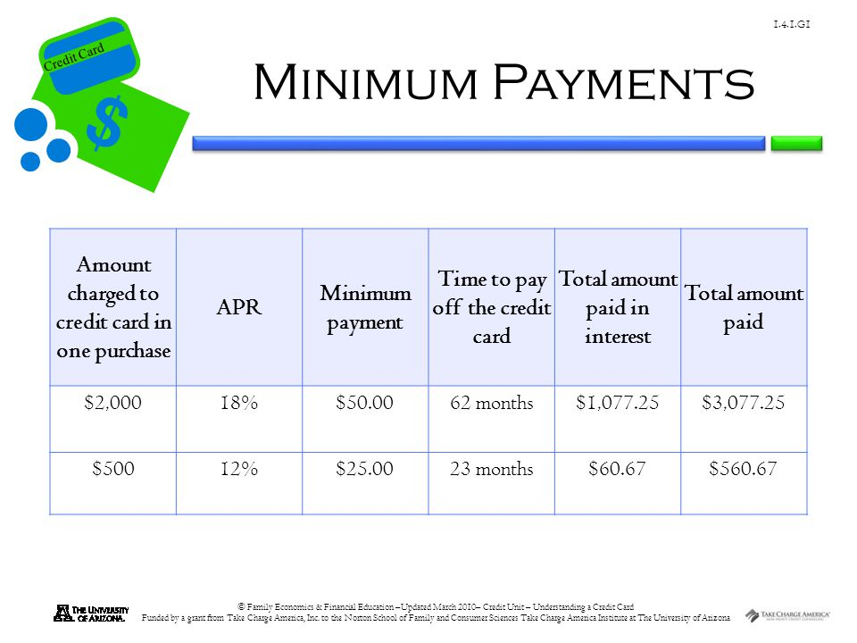 Minimum Payments Amount charged to credit card in one purchase APR