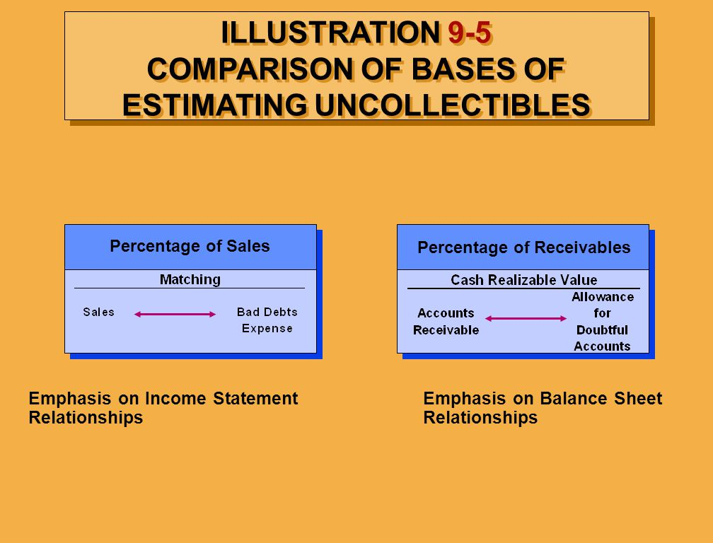ILLUSTRATION 9-5 COMPARISON OF BASES OF ESTIMATING UNCOLLECTIBLES