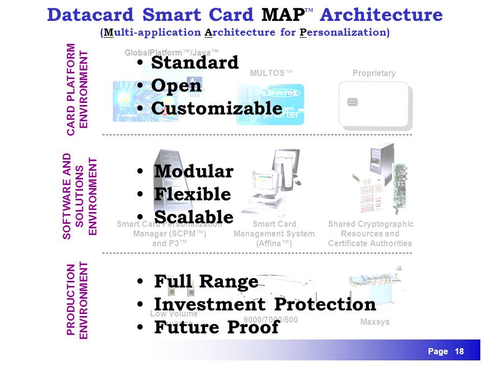 Datacard Smart Card MAP™ Architecture