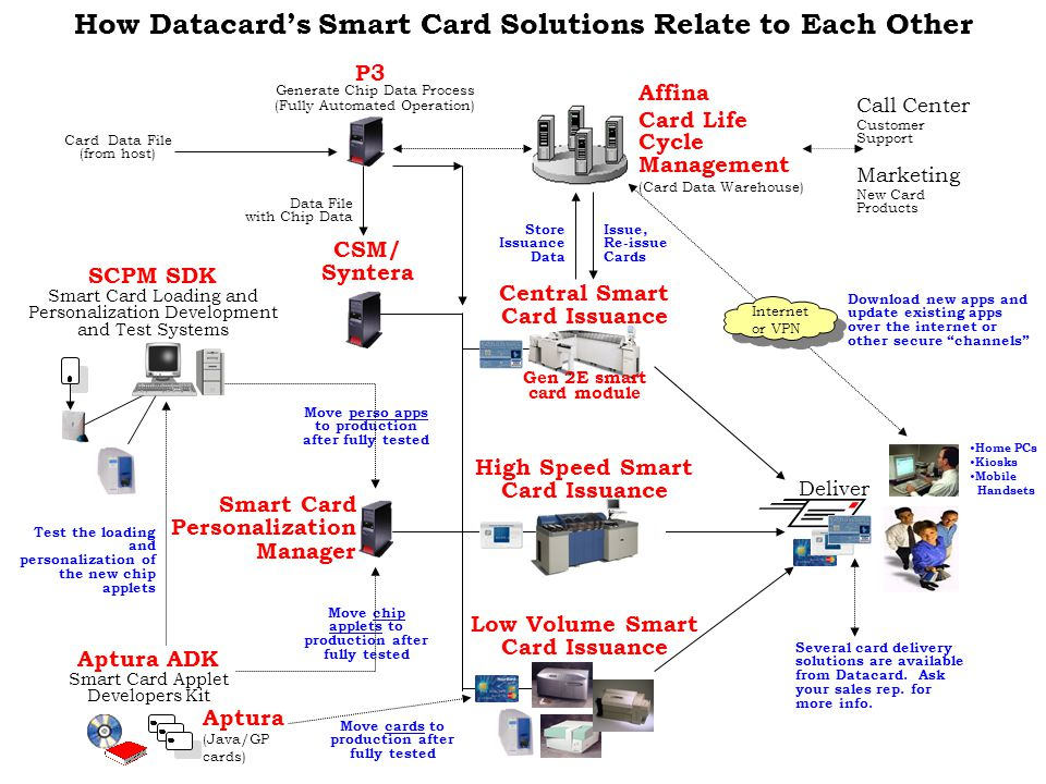 How Datacard's Smart Card Solutions Relate to Each Other