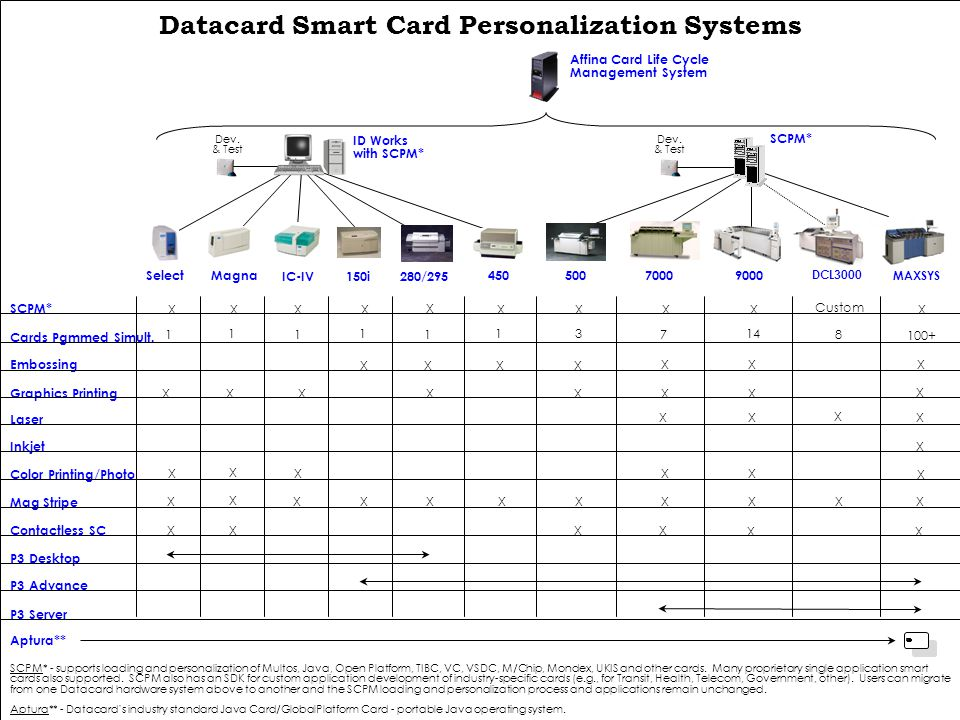 Datacard Smart Card Personalization Systems