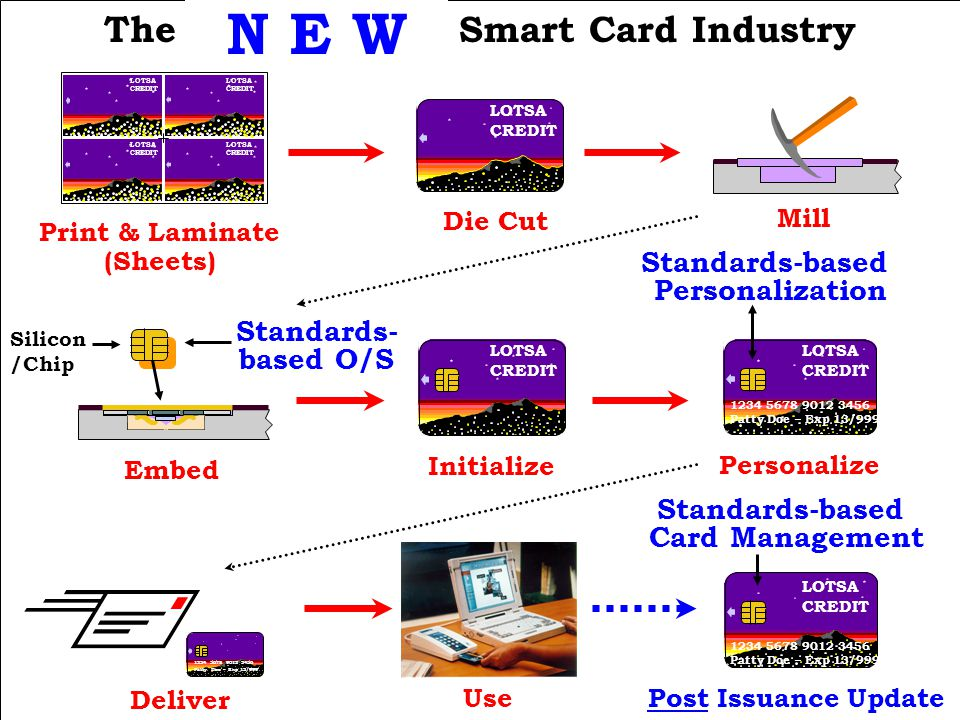 The Traditional Smart Card Industry