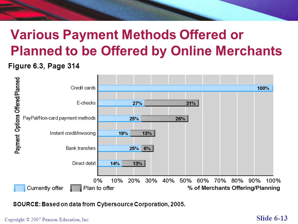 Various Payment Methods Offered or Planned to be Offered by Online Merchants