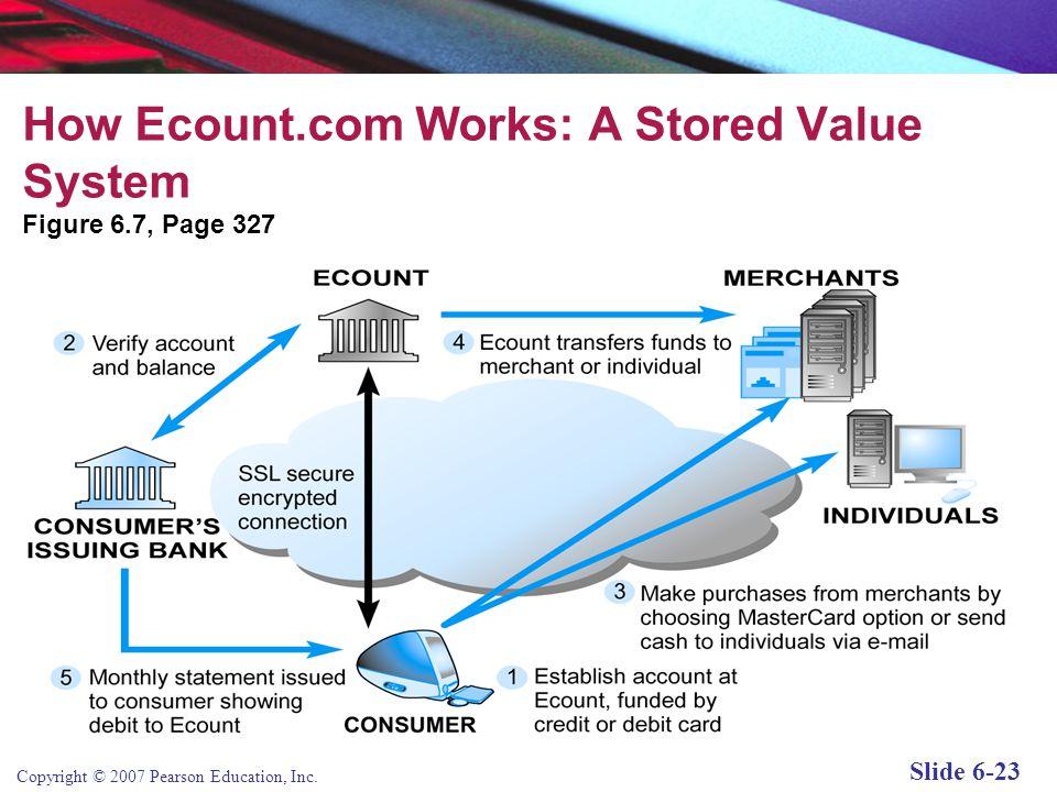 How Ecount.com Works: A Stored Value System