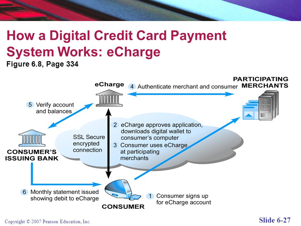 How a Digital Credit Card Payment System Works: eCharge