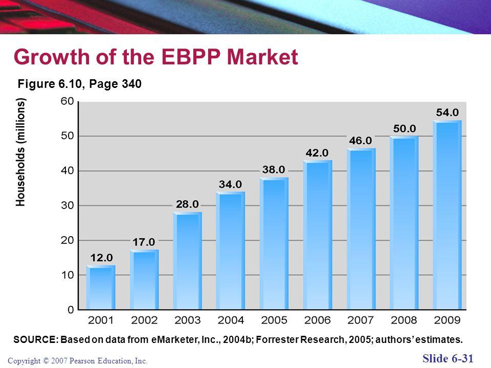 Growth of the EBPP Market