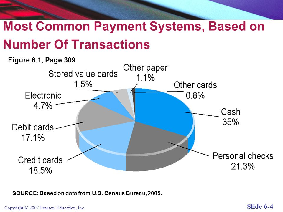 Most Common Payment Systems, Based on Number Of Transactions