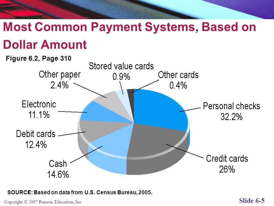 Most Common Payment Systems, Based on Dollar Amount