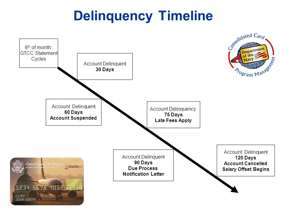 Delinquency Timeline 6th of month: GTCC Statement Cycles